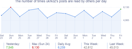 How many times ukrkoz's posts are read daily
