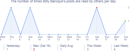 How many times Billy Baroque's posts are read daily