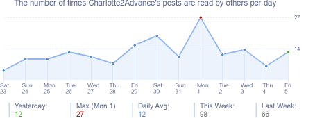 How many times Charlotte2Advance's posts are read daily