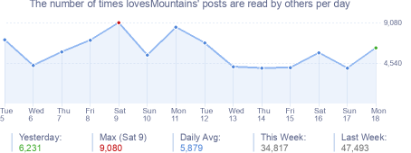 How many times lovesMountains's posts are read daily