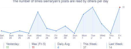 How many times sierraryan's posts are read daily