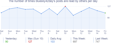 How many times bluesky42day's posts are read daily