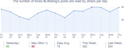 How many times #Littledog's posts are read daily