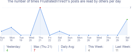 How many times FrustratednTired1's posts are read daily