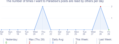 How many times I want to Paradise's posts are read daily