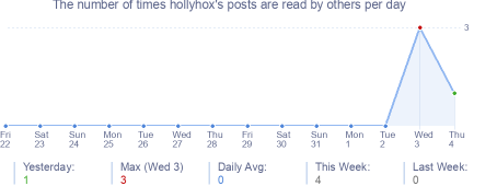 How many times hollyhox's posts are read daily