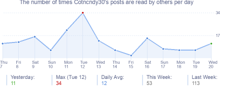 How many times Cotncndy30's posts are read daily