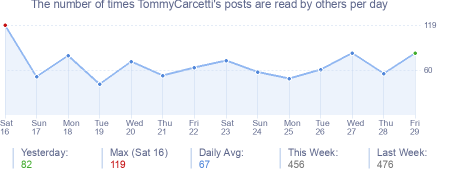 How many times TommyCarcetti's posts are read daily
