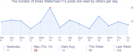 How many times Waterman71's posts are read daily