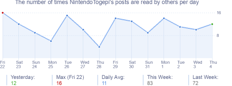 How many times NintendoTogepi's posts are read daily