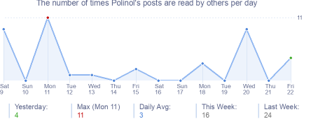 How many times Polinol's posts are read daily