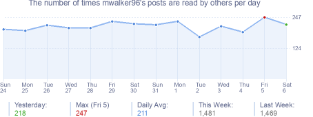How many times mwalker96's posts are read daily