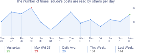 How many times lsdude's posts are read daily