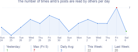 How many times amb's posts are read daily
