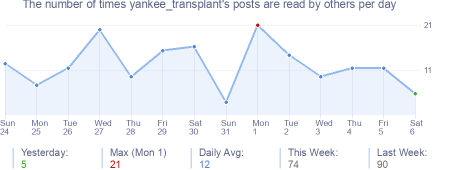How many times yankee_transplant's posts are read daily