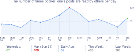 How many times booker_one's posts are read daily