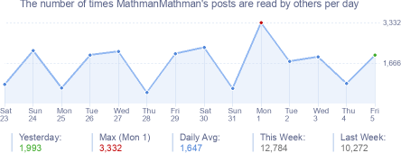 How many times MathmanMathman's posts are read daily