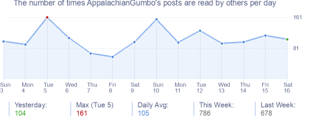 How many times AppalachianGumbo's posts are read daily