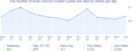 How many times Unicorn hunter's posts are read daily