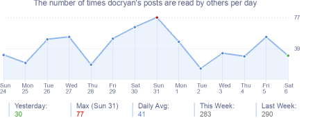 How many times docryan's posts are read daily