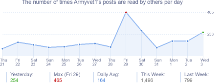 How many times Armyvet1's posts are read daily