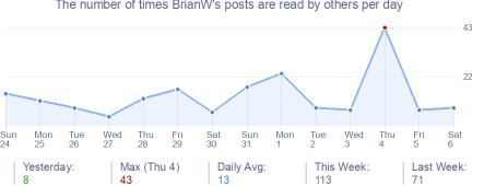 How many times BrianW's posts are read daily