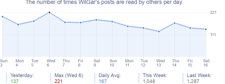 How many times WilGar's posts are read daily