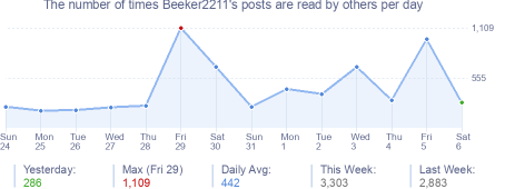 How many times Beeker2211's posts are read daily