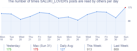 How many times SALUKI_LOVER's posts are read daily