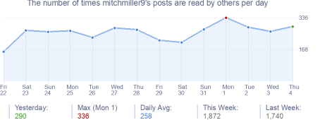 How many times mitchmiller9's posts are read daily