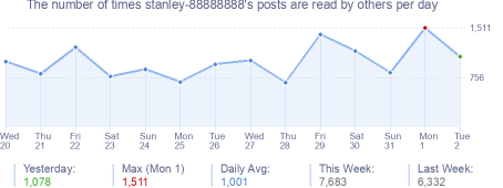 How many times stanley-88888888's posts are read daily
