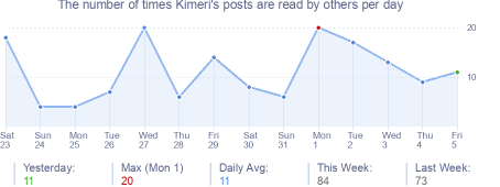 How many times Kimeri's posts are read daily
