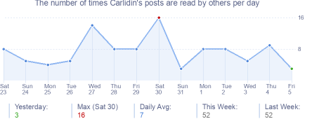 How many times Carlidin's posts are read daily