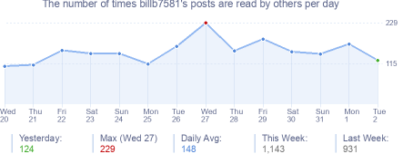 How many times billb7581's posts are read daily