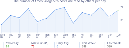How many times villager-li's posts are read daily