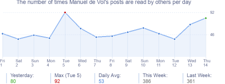 How many times Manuel de Vol's posts are read daily