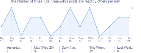 How many times Kris Krajewski's posts are read daily