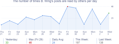 How many times B. Wing's posts are read daily