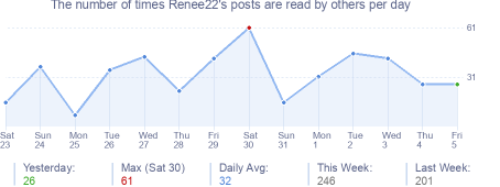 How many times Renee22's posts are read daily