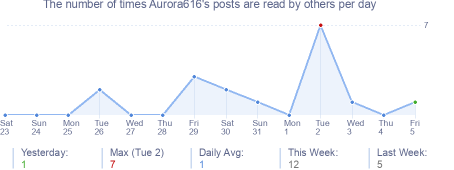 How many times Aurora616's posts are read daily