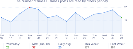 How many times BGrant's posts are read daily