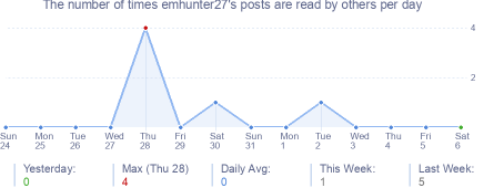 How many times emhunter27's posts are read daily