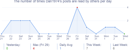 How many times Dan1974's posts are read daily