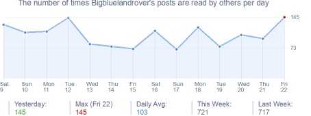 How many times Bigbluelandrover's posts are read daily