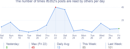 How many times iEffedUpBad's posts are read daily