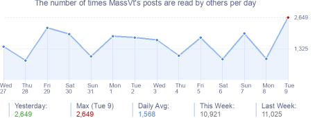 How many times MassVt's posts are read daily