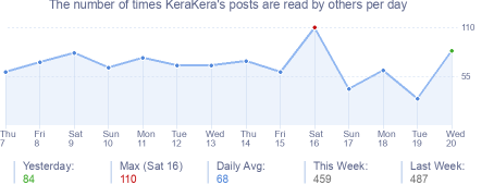 How many times KeraKera's posts are read daily