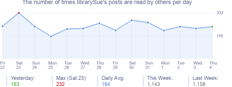 How many times librarySue's posts are read daily