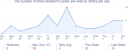 How many times texastim's posts are read daily