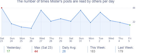How many times Mister's posts are read daily
